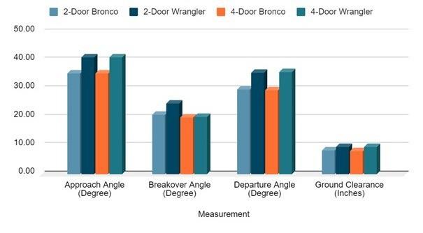 Base trim comparison - Ford Bronco vs Jeep Wrangler