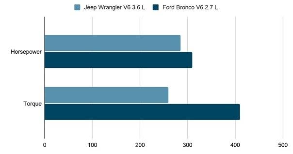 Engine comparison Ford Bronco vs Jeep Wrangler